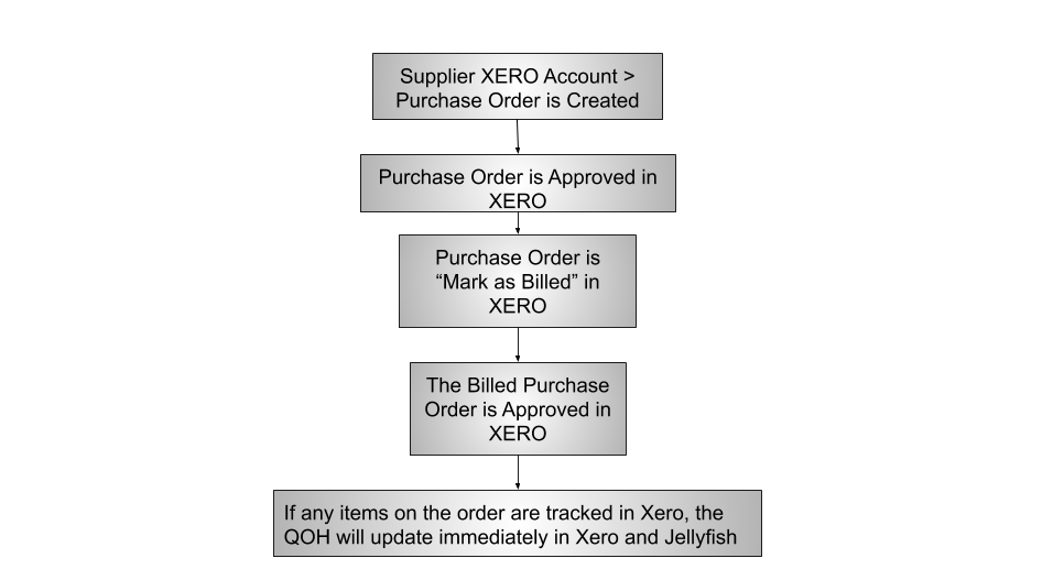 Purchase_Order_Process_JF___Xero.png
