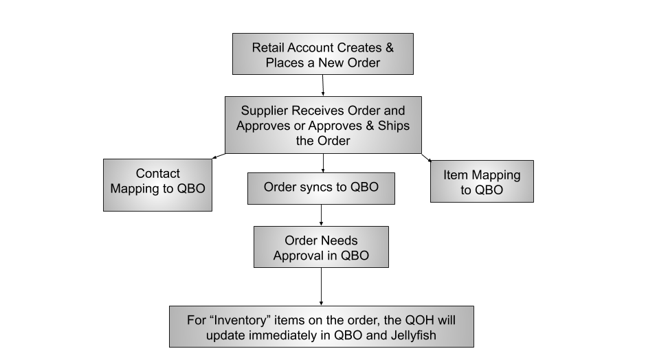 Copy_of_Sale_Order_Process_JF___QBO.png