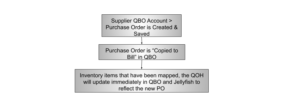 Purchase_Order_Process_JF___QBO__2_.png